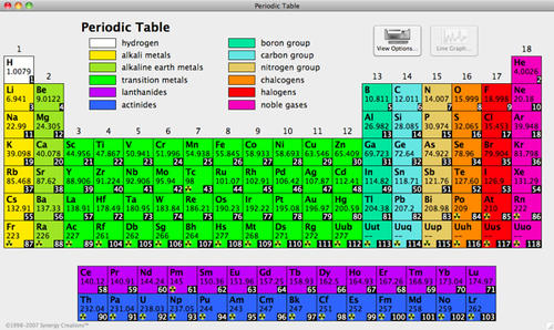 It is important to understand that the current periodic table ...