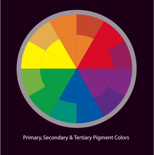 tertiary colour wheel. Color wheel including primary,