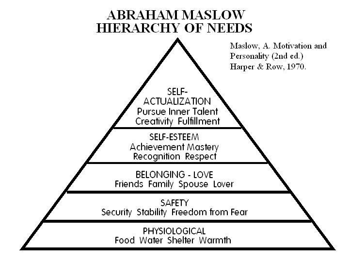 maslow u0026 39 s hierarchy of needs