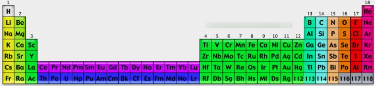 A Walk Through The Periodic Table