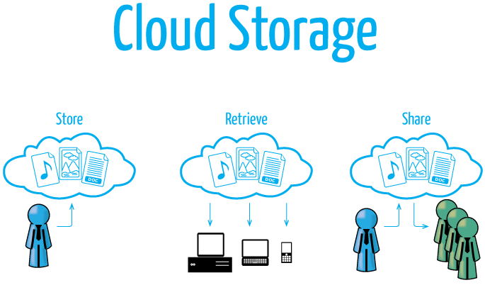 Graphical Representation of Cloud Storage