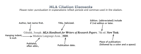 citing mla